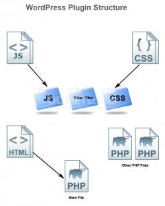 cara-dasar-untuk-membuat-template-plugin-wordpress
